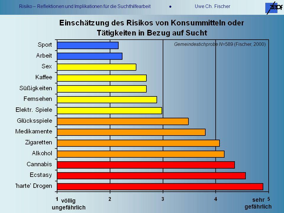 Risiko – Reflektionen und Implikationen für die Suchthilfearbeit Uwe Ch.