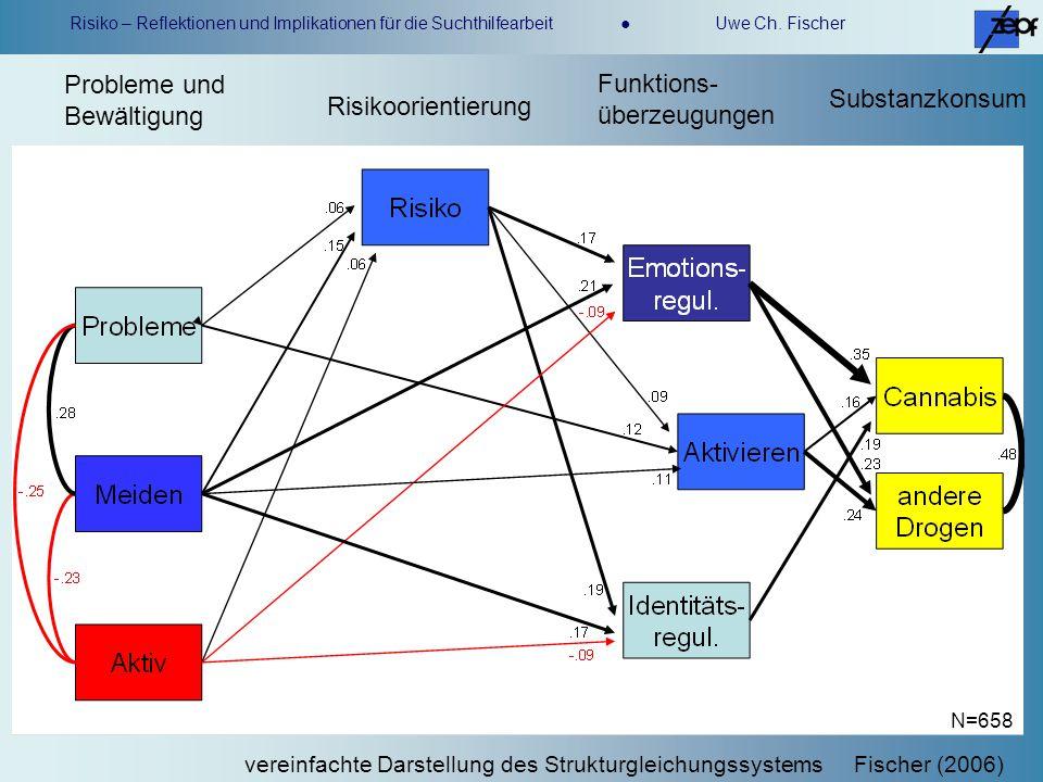 Risiko – Reflektionen und Implikationen für die Suchthilfearbeit Uwe Ch. Fischer Probleme und Bewältigung Risikoorientierung Funktions- überzeugungen