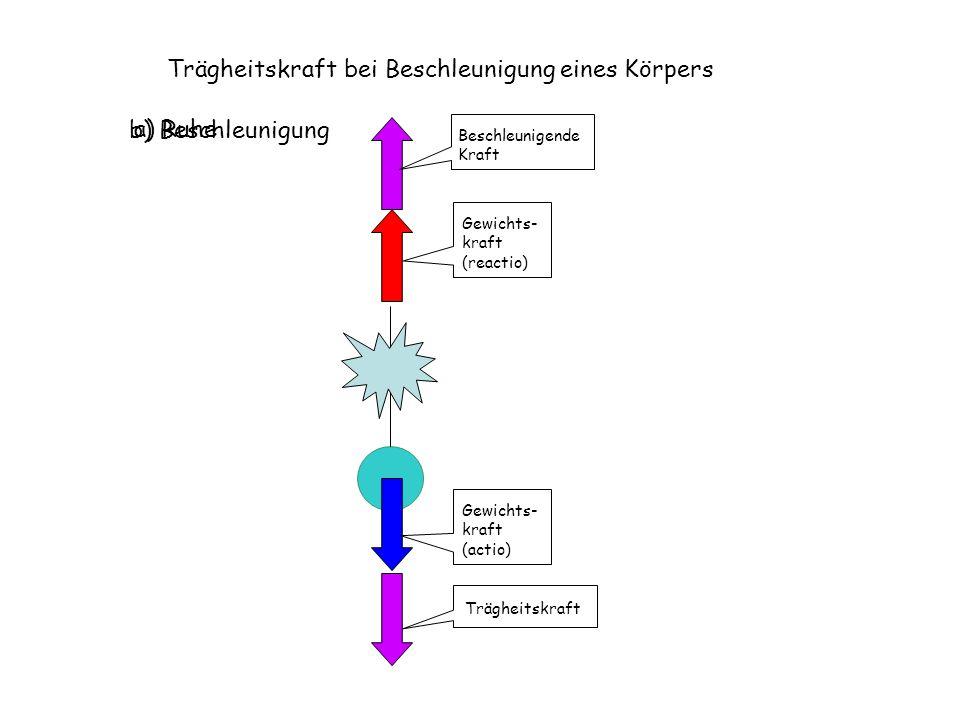 Gewichts- kraft (actio) Gewichts- kraft (reactio) Trägheitskraft bei Beschleunigung eines Körpers a) Ruhe Beschleunigende Kraft Trägheitskraft b) Besc