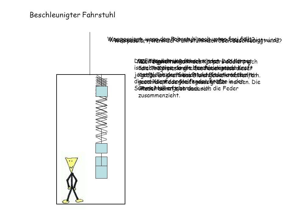 Beschleunigter Fahrstuhl Was passiert, wenn der Fahrstuhl nach oben beschleunigt wird? Zur Gewichtskraft des Körpers addiert sich die Trägheitskraft.