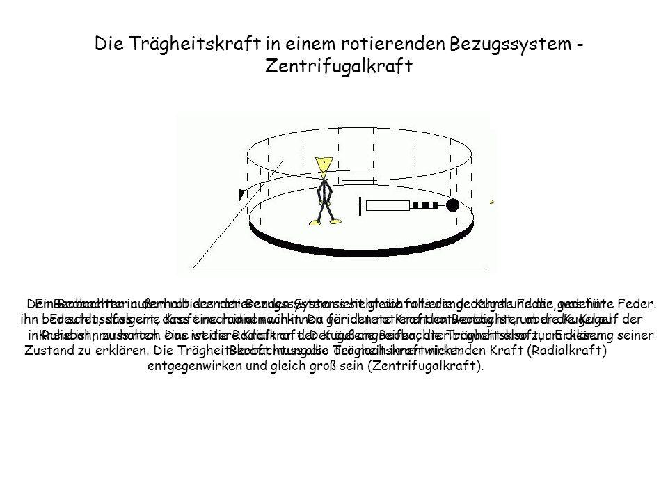 Ein Beobachter außerhalb des rotierenden Systems sieht die rotierende Kugel und die gedehnte Feder. Er schlussfolgert, dass eine radial nach innen ger