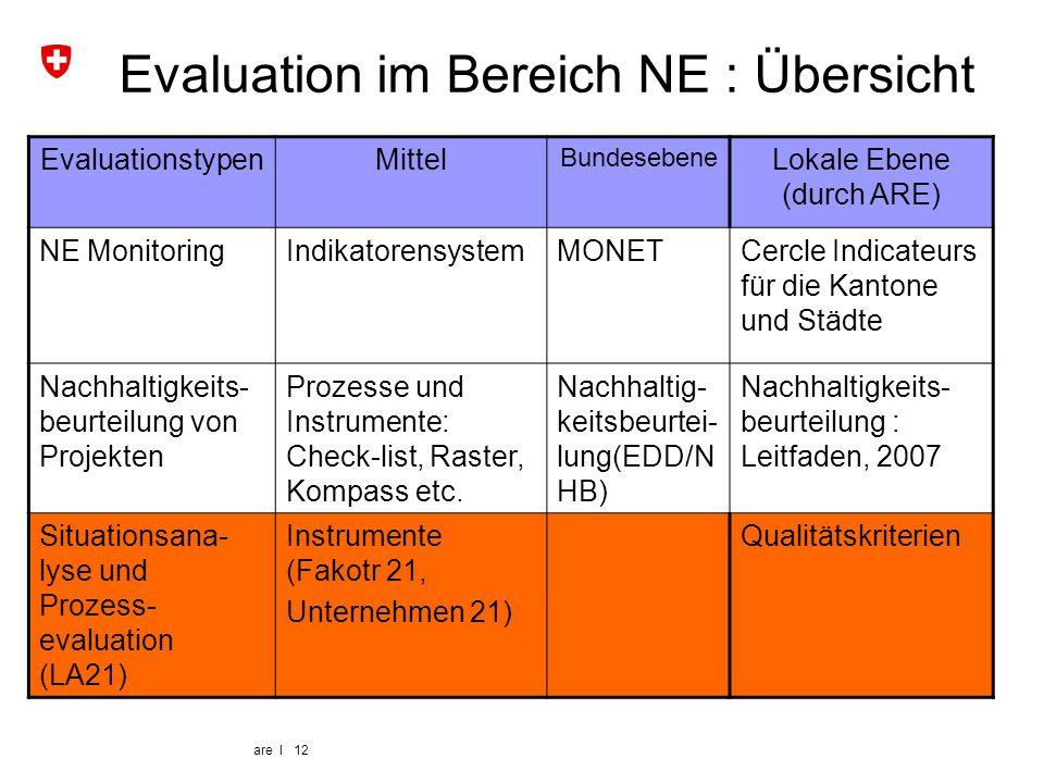 are I 12 Evaluation im Bereich NE : Übersicht EvaluationstypenMittel Bundesebene Lokale Ebene (durch ARE) NE MonitoringIndikatorensystemMONETCercle In