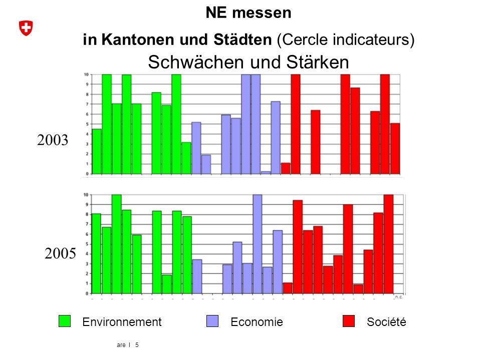 are I 5 NE messen in Kantonen und Städten (Cercle indicateurs) Schwächen und Stärken 2003 2005 EnvironnementEconomieSociété