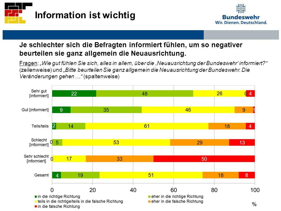 Fragen: Wie gut fühlen Sie sich, alles in allem, über die,Neuausrichtung der Bundeswehr informiert? (zeilenweise) und Bitte beurteilen Sie ganz allgem