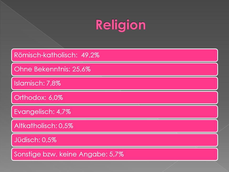 Römisch-katholisch: 49,2%Ohne Bekenntnis: 25,6%Islamisch: 7,8%Orthodox: 6,0%Evangelisch: 4,7%Altkatholisch: 0,5%Jüdisch: 0,5%Sonstige bzw.