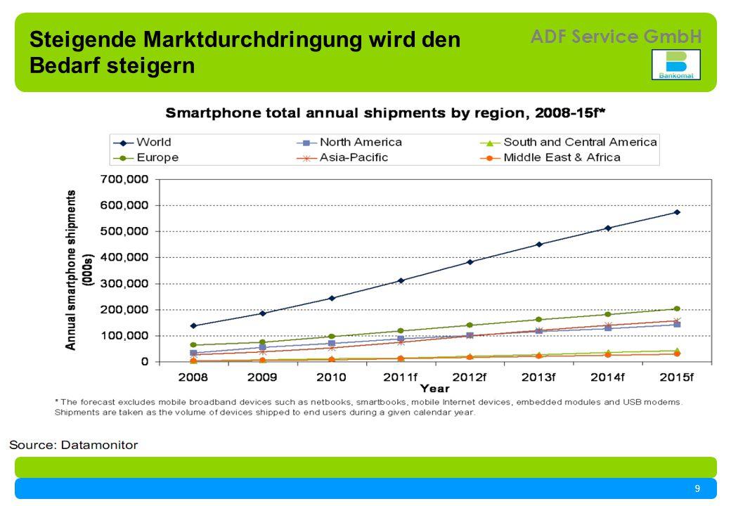 9 ADF Service GmbH Steigende Marktdurchdringung wird den Bedarf steigern