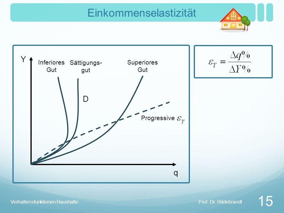 Prof. Dr. Hildebrandt Verhaltensfunktionen Haushalte 15 Einkommenselastizität D q Y Inferiores Gut Sättigungs- gut Superiores Gut Progressive