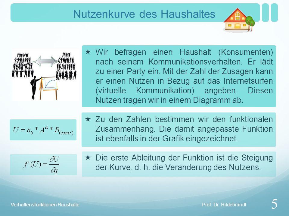 Prof. Dr. Hildebrandt Verhaltensfunktionen Haushalte Nutzenkurve des Haushaltes 5 Wir befragen einen Haushalt (Konsumenten) nach seinem Kommunikations