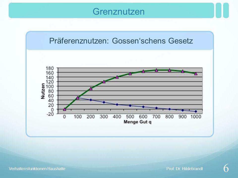 Prof. Dr. Hildebrandt Verhaltensfunktionen Haushalte Grenznutzen 6 Präferenznutzen: Gossenschens Gesetz