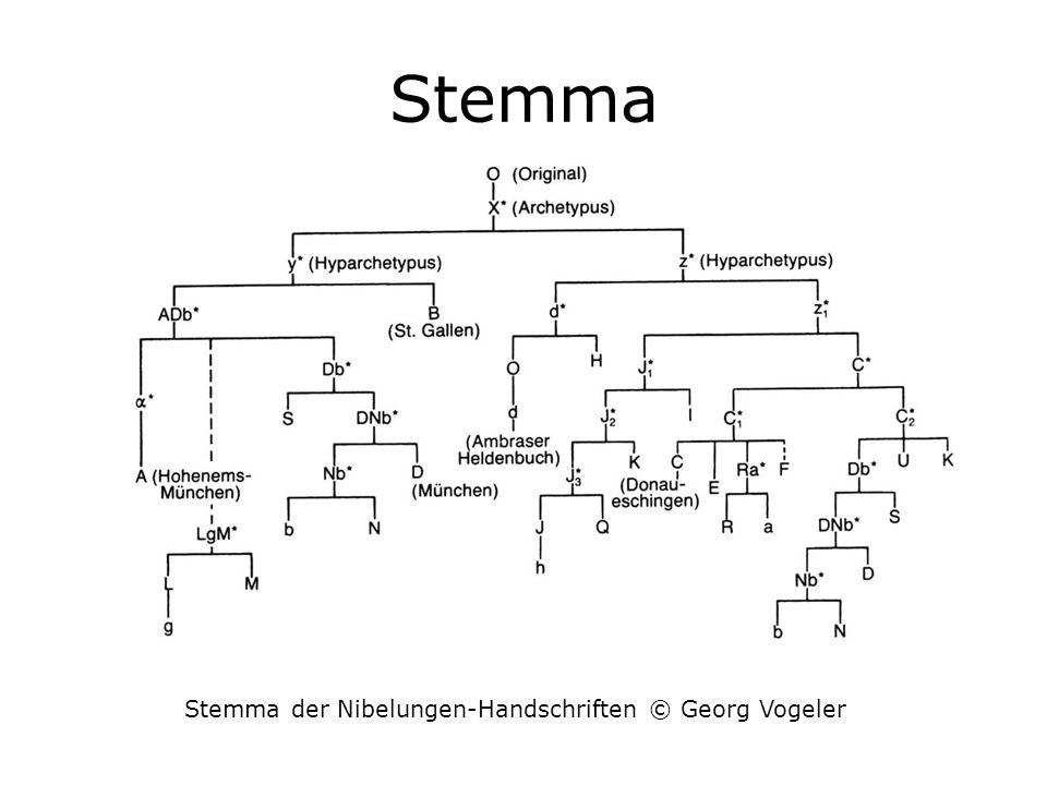 Stemma Stemma der Nibelungen-Handschriften © Georg Vogeler