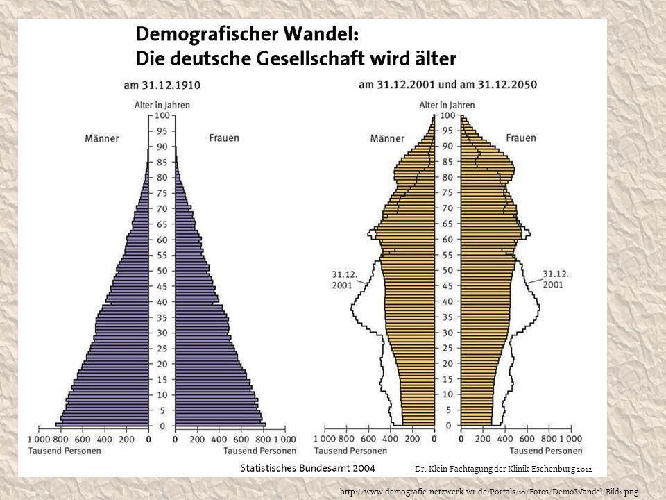 http://www.demografie-netzwerk-wr.de/Portals/10/Fotos/DemoWandel/Bild1.png Dr. Klein Fachtagung der Klinik Eschenburg 2012