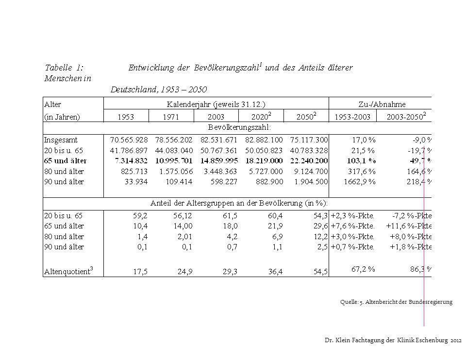 Quelle: 5. Altenbericht der Bundesregierung Entwicklung der Bevölkerungszahl Dr. Klein Fachtagung der Klinik Eschenburg 2012 Quelle: 5. Altenbericht d