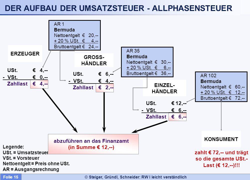 © Steiger, Gründl, Schneider: RW I leicht verständlich DER AUFBAU DER UMSATZSTEUER - ALLPHASENSTEUER AR 1 Bermuda Nettoentgelt20,-- + 20 % USt.4,-- Br