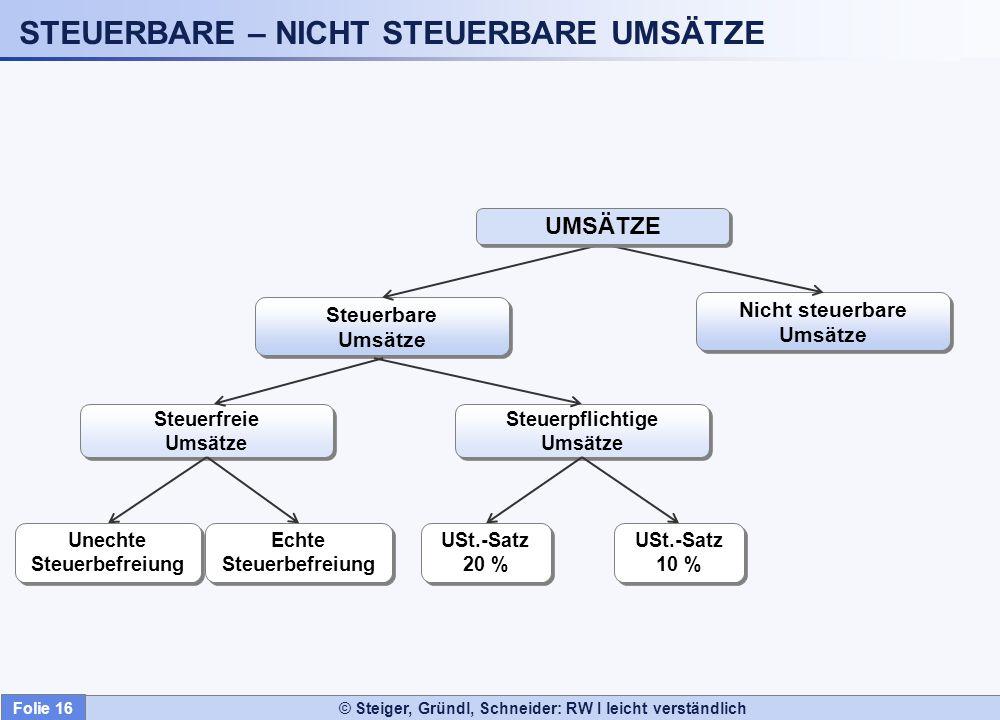 © Steiger, Gründl, Schneider: RW I leicht verständlich STEUERBARE – NICHT STEUERBARE UMSÄTZE Nicht steuerbare Umsätze Nicht steuerbare Umsätze Steuerb
