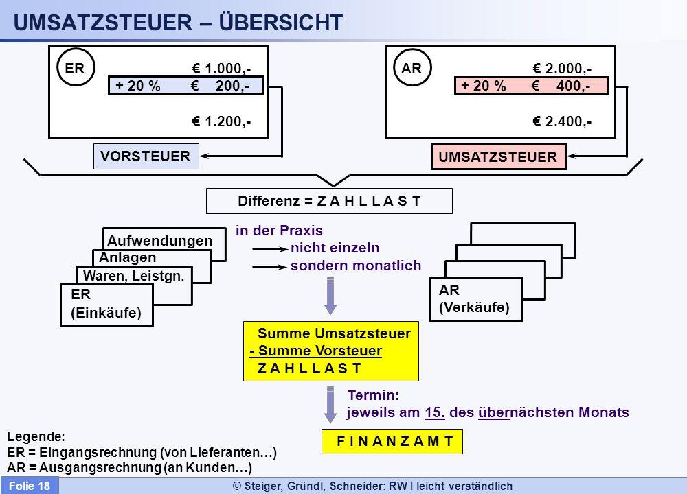 © Steiger, Gründl, Schneider: RW I leicht verständlich UMSATZSTEUER – ÜBERSICHT Differenz = Z A H L L A S T AR (Verkäufe) Aufwendungen Anlagen Waren,
