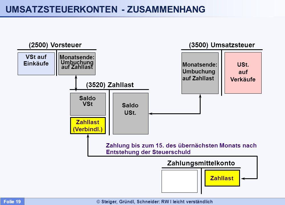 © Steiger, Gründl, Schneider: RW I leicht verständlich UMSATZSTEUERKONTEN - ZUSAMMENHANG VSt auf Einkäufe (2500) Vorsteuer(3500) Umsatzsteuer USt. auf