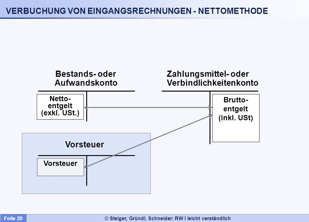 © Steiger, Gründl, Schneider: RW I leicht verständlich VERBUCHUNG VON EINGANGSRECHNUNGEN - NETTOMETHODE Bestands- oder Aufwandskonto Zahlungsmittel- o