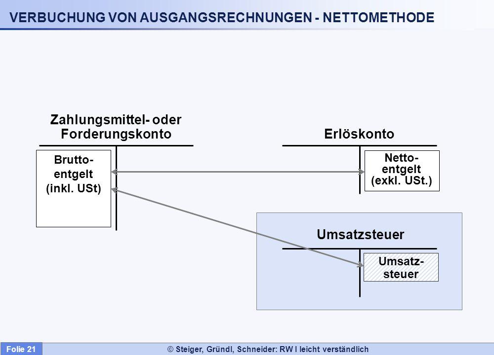 © Steiger, Gründl, Schneider: RW I leicht verständlich VERBUCHUNG VON AUSGANGSRECHNUNGEN - NETTOMETHODE Erlöskonto Zahlungsmittel- oder Forderungskont