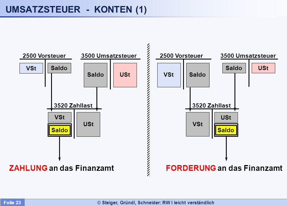 © Steiger, Gründl, Schneider: RW I leicht verständlich VSt Saldo 2500 Vorsteuer 3500 Umsatzsteuer 3520 Zahllast USt 2500 Vorsteuer 3500 Umsatzsteuer 3
