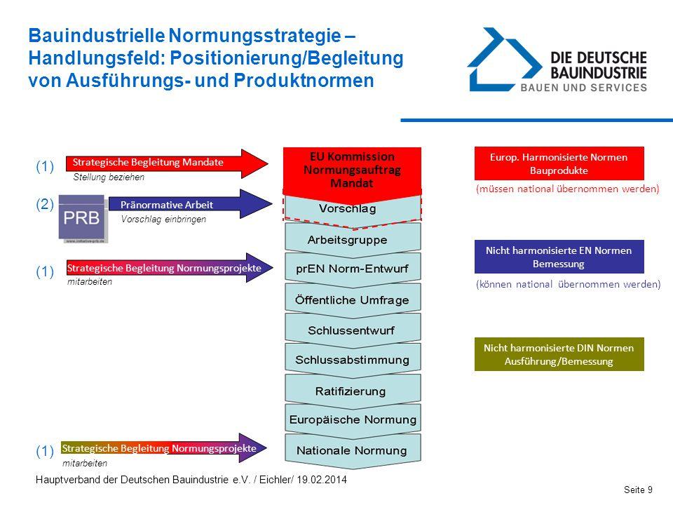 Strategische Begleitung Normungsprojekte Pränormative Arbeit Europ. Harmonisierte Normen Bauprodukte Nicht harmonisierte EN Normen Bemessung EU Kommis
