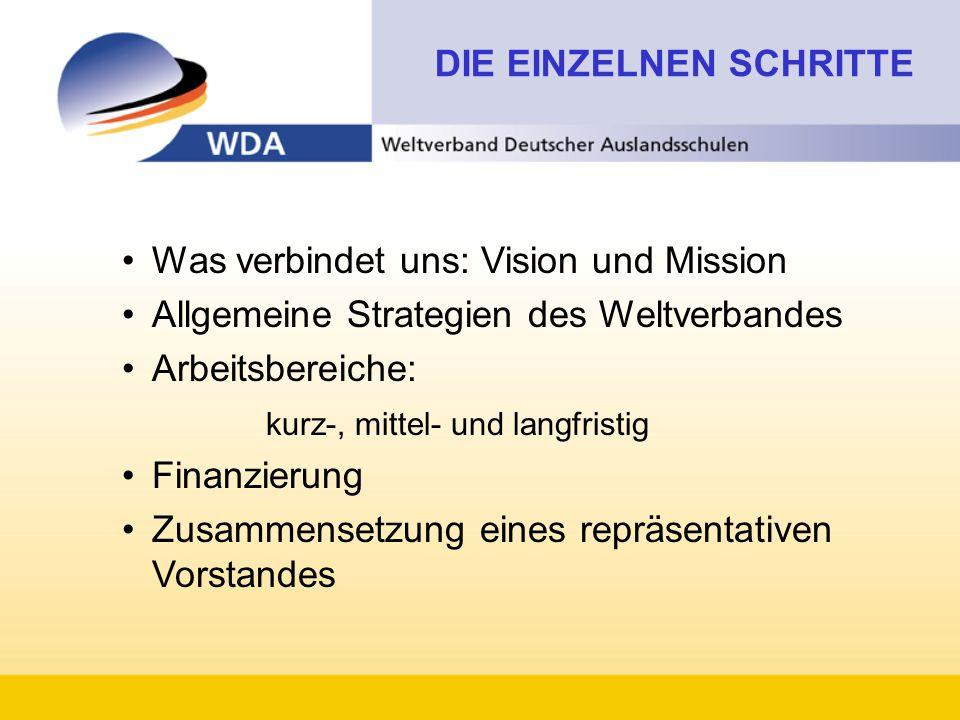 DIE EINZELNEN SCHRITTE Was verbindet uns: Vision und Mission Allgemeine Strategien des Weltverbandes Arbeitsbereiche: kurz-, mittel- und langfristig Finanzierung Zusammensetzung eines repräsentativen Vorstandes
