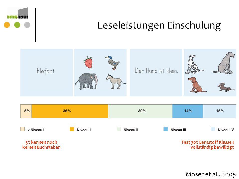 5% kennen noch keinen Buchstaben Fast 30% Lernstoff Klasse 1 vollständig bewältigt Leseleistungen Einschulung Moser et al., 2005