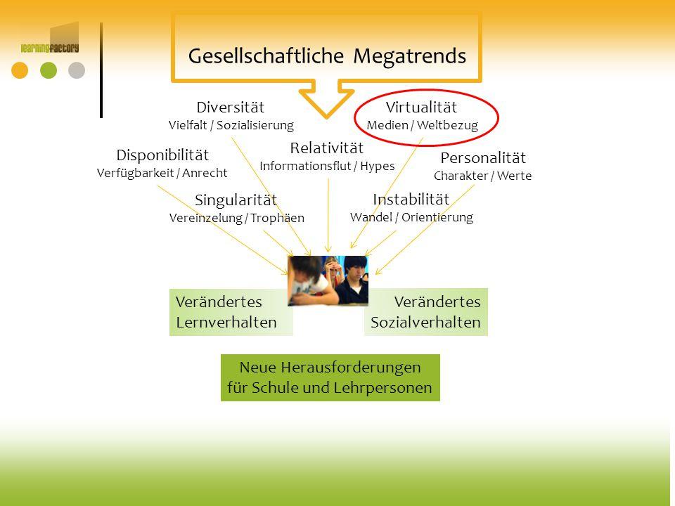 Verändertes Lernverhalten Verändertes Sozialverhalten Gesellschaftliche Megatrends Disponibilität Verfügbarkeit / Anrecht Singularität Vereinzelung /