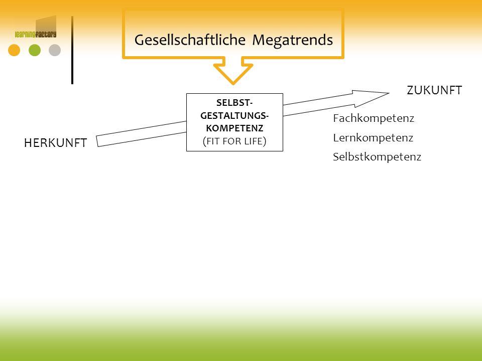 SELBST- GESTALTUNGS- KOMPETENZ (FIT FOR LIFE) HERKUNFT ZUKUNFT Fachkompetenz Selbstkompetenz Lernkompetenz Gesellschaftliche Megatrends