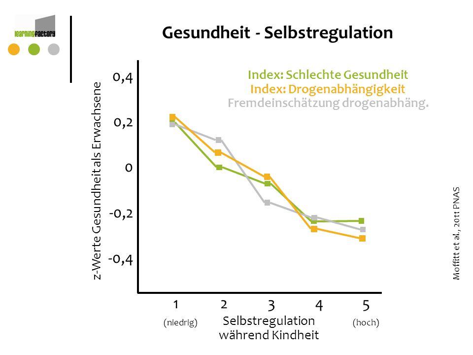 z-Werte Gesundheit als Erwachsene 12345 (niedrig)(hoch) Selbstregulation während Kindheit Moffitt et al., 2011 PNAS Gesundheit - Selbstregulation 0,4