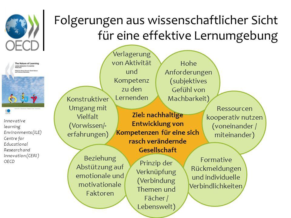 Konstruktiver Umgang mit Vielfalt (Vorwissen/- erfahrungen) Verlagerung von Aktivität und Kompetenz zu den Lernenden Hohe Anforderungen (subjektives G