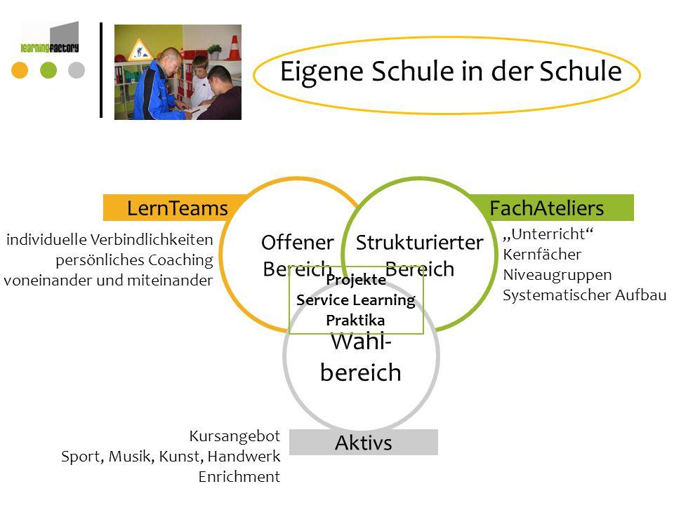 Aktivs FachAteliersLernTeams Eigene Schule in der Schule Offener Bereich Strukturierter Bereich Wahl- bereich Projekte Service Learning Praktika indiv