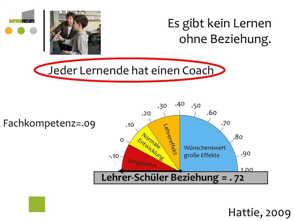 Es gibt kein Lernen ohne Beziehung. Jeder Lernende hat einen Coach Hattie, 2009 Lehrer-Schüler Beziehung=. 72 Fachkompetenz=.09