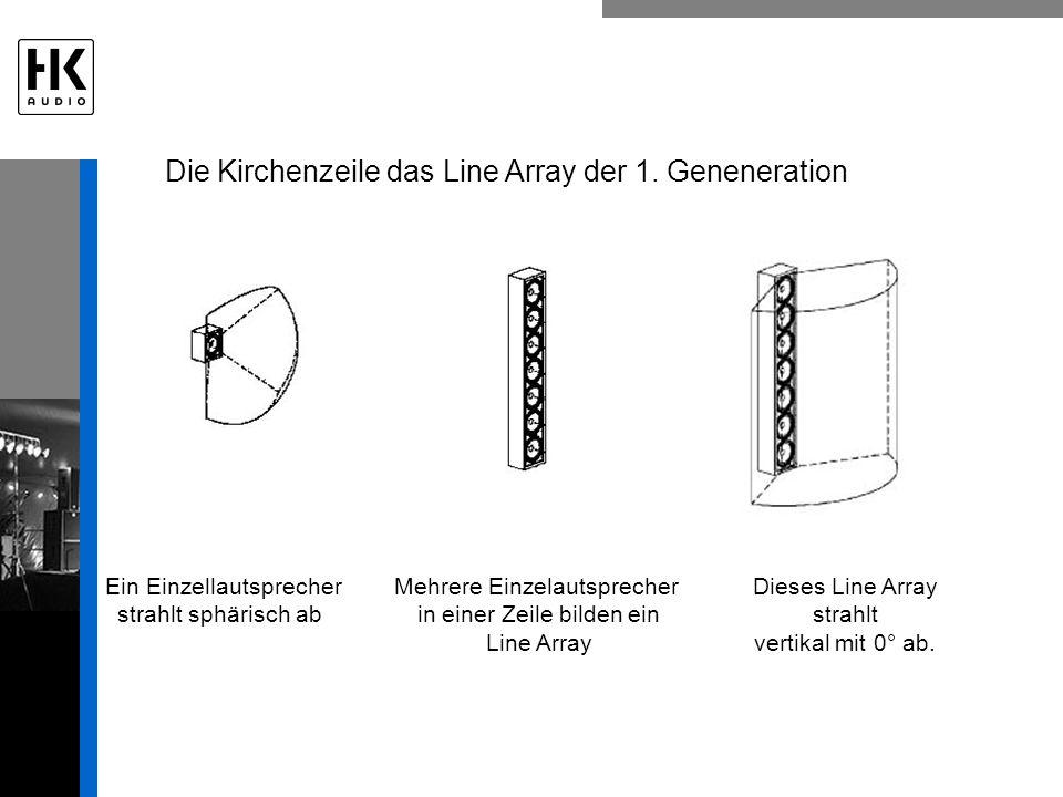 Die Kirchenzeile das Line Array der 1. Geneneration Mehrere Einzelautsprecher in einer Zeile bilden ein Line Array Ein Einzellautsprecher strahlt sphä