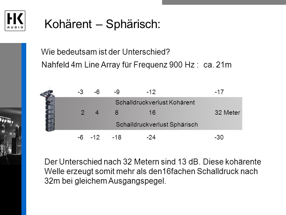Kohärent – Sphärisch: Schalldruckverlust Sphärisch Schalldruckverlust Kohärent -6 -12 -18 -24 -30 -3 -6 -9 -12 -17 Nahfeld 4m Line Array für Frequenz 900 Hz : ca.