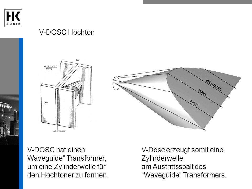 V-Dosc erzeugt somit eine Zylinderwelle am Austrittsspalt des Waveguide Transformers. V-DOSC Hochton V-DOSC hat einen Waveguide Transformer, um eine Z