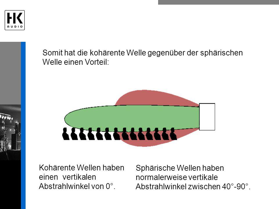 Somit hat die kohärente Welle gegenüber der sphärischen Welle einen Vorteil: Sphärische Wellen haben normalerweise vertikale Abstrahlwinkel zwischen 40°-90°.