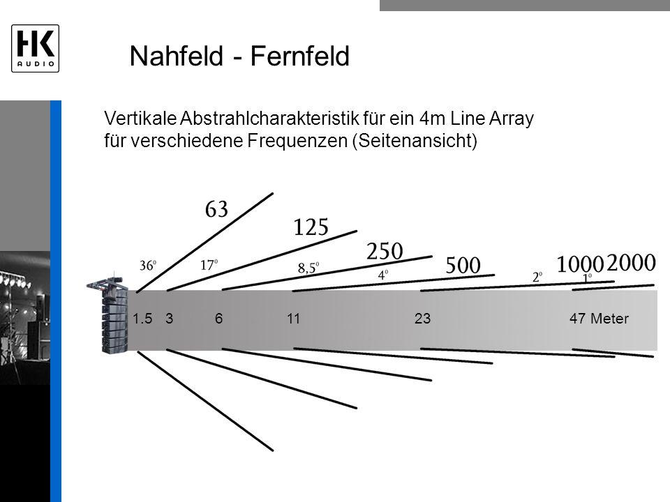 Nahfeld - Fernfeld Vertikale Abstrahlcharakteristik für ein 4m Line Array für verschiedene Frequenzen (Seitenansicht) 1.5 3 6 11 23 47 Meter