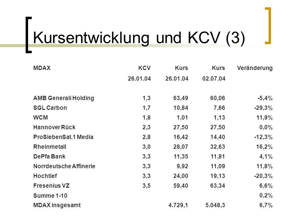 Kursentwicklung und KCV (3) MDAXKCVKurs Veränderung 26.01.04 02.07.04 AMB Generali Holding1,363,4960,06-5,4% SGL Carbon1,710,847,66-29,3% WCM1,81,011,
