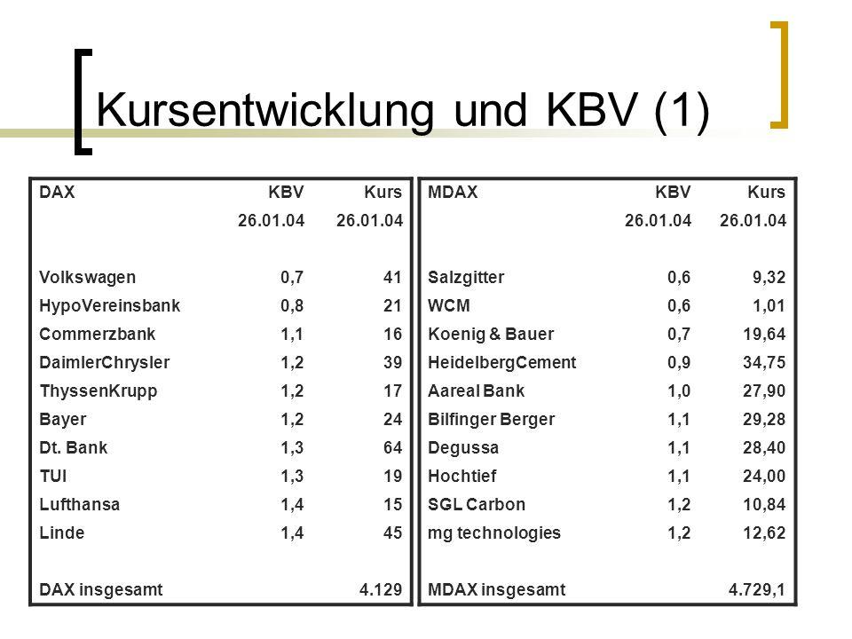 Kursentwicklung und KBV (1) DAXKBVKurs 26.01.04 Volkswagen0,741 HypoVereinsbank0,821 Commerzbank1,116 DaimlerChrysler1,239 ThyssenKrupp1,217 Bayer1,22
