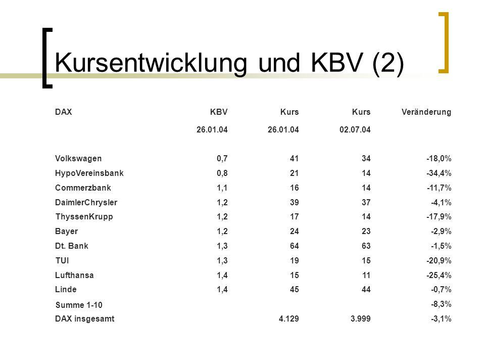 Kursentwicklung und KBV (2) DAXKBVKurs Veränderung 26.01.04 02.07.04 Volkswagen0,74134-18,0% HypoVereinsbank0,82114-34,4% Commerzbank1,11614-11,7% Dai