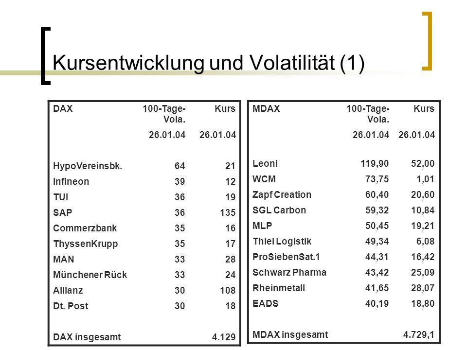 Kursentwicklung und Volatilität (1) DAX100-Tage- Vola. Kurs 26.01.04 HypoVereinsbk.6421 Infineon3912 TUI3619 SAP36135 Commerzbank3516 ThyssenKrupp3517