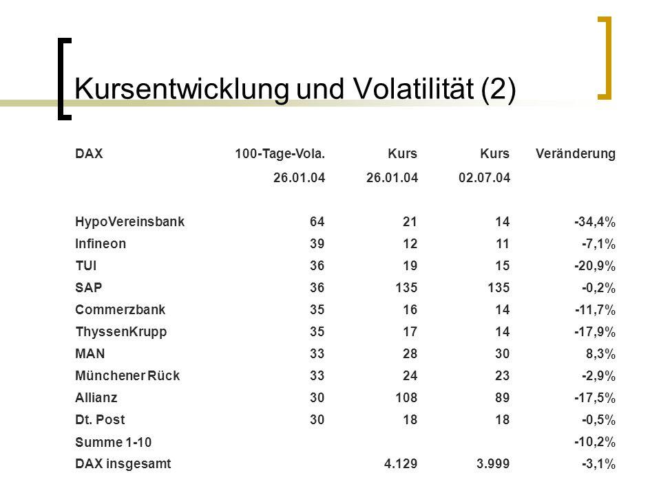 Kursentwicklung und Volatilität (2) DAX100-Tage-Vola.Kurs Veränderung 26.01.04 02.07.04 HypoVereinsbank642114-34,4% Infineon391211-7,1% TUI361915-20,9