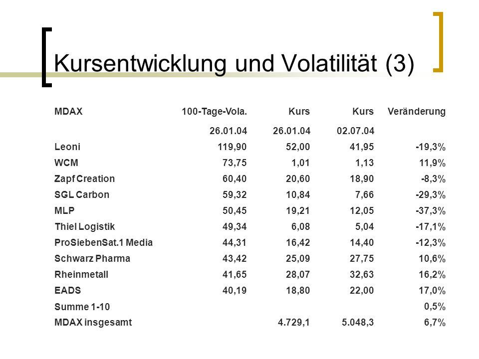 Kursentwicklung und Volatilität (3) MDAX100-Tage-Vola.Kurs Veränderung 26.01.04 02.07.04 Leoni119,9052,0041,95-19,3% WCM73,751,011,1311,9% Zapf Creati