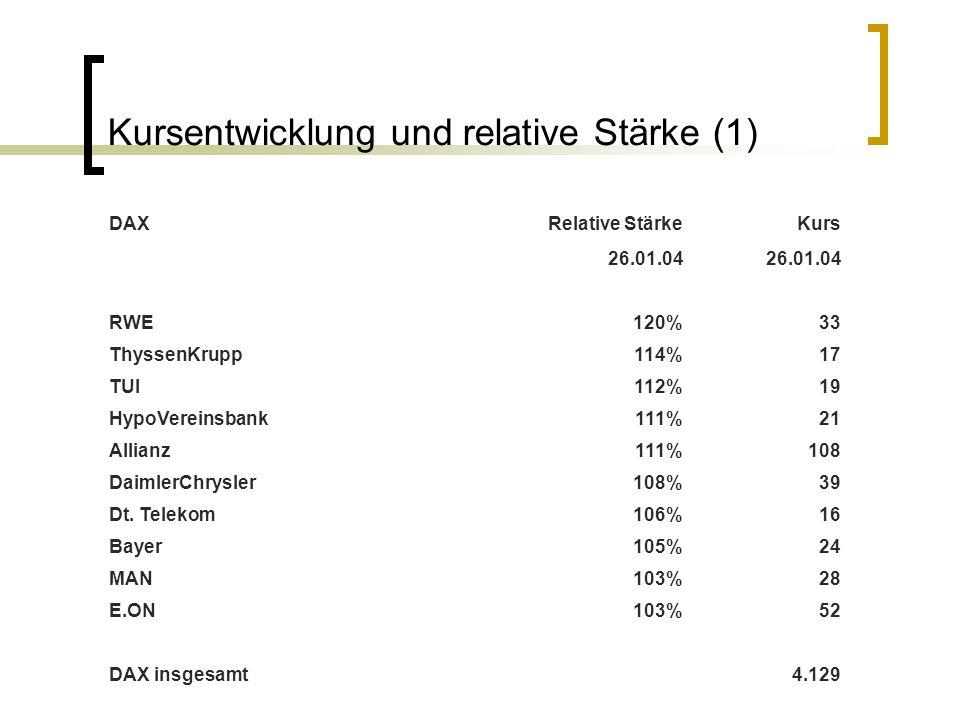 Kursentwicklung und relative Stärke (1) DAXRelative StärkeKurs 26.01.04 RWE120%33 ThyssenKrupp114%17 TUI112%19 HypoVereinsbank111%21 Allianz111%108 Da