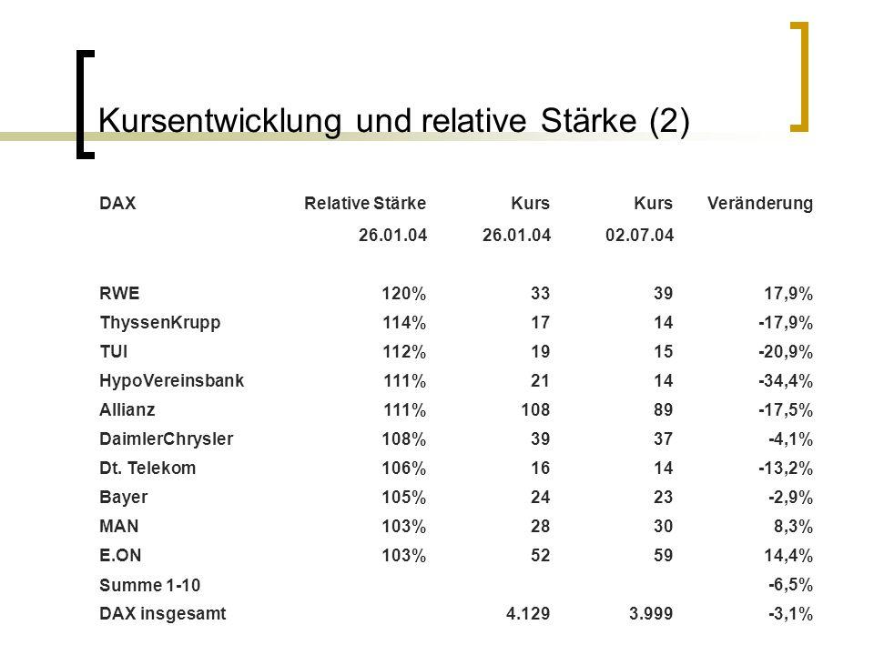 Kursentwicklung und relative Stärke (2) DAXRelative StärkeKurs Veränderung 26.01.04 02.07.04 RWE120%333917,9% ThyssenKrupp114%1714-17,9% TUI112%1915-2