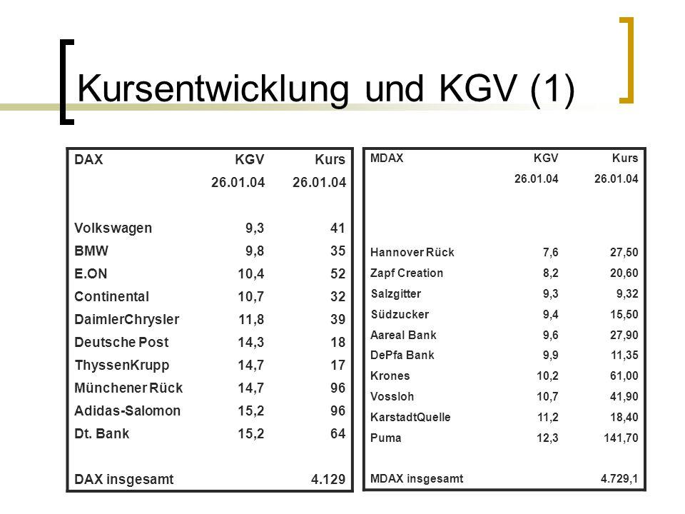 Kursentwicklung und KGV (1) DAXKGVKurs 26.01.04 Volkswagen9,341 BMW9,835 E.ON10,452 Continental10,732 DaimlerChrysler11,839 Deutsche Post14,318 Thysse