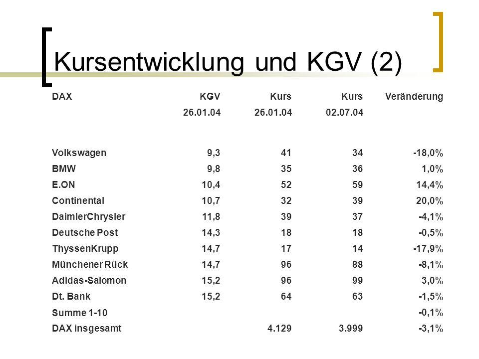 Kursentwicklung und KGV (2) DAXKGVKurs Veränderung 26.01.04 02.07.04 Volkswagen9,34134-18,0% BMW9,835361,0% E.ON10,4525914,4% Continental10,7323920,0%
