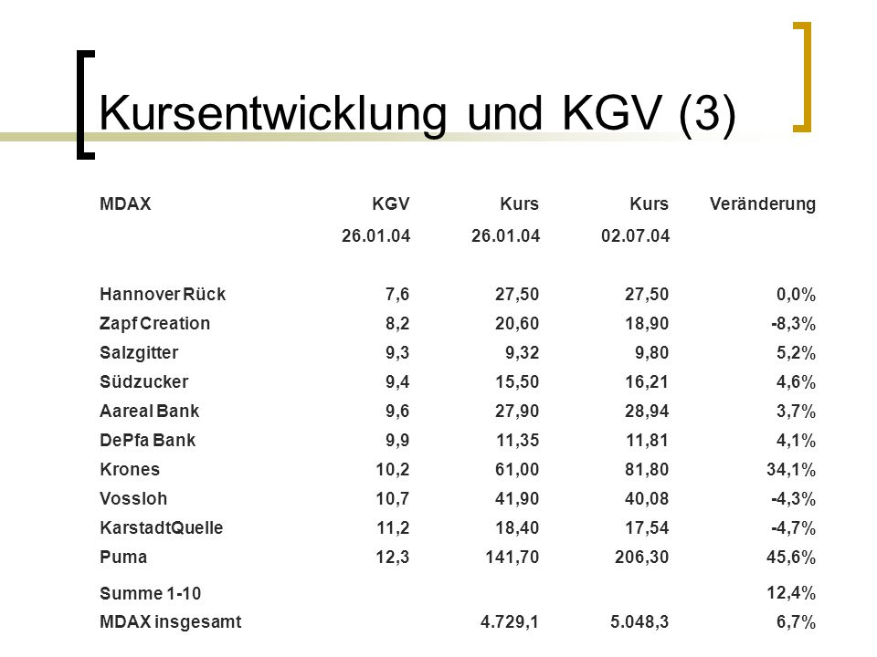 Kursentwicklung und KGV (3) MDAXKGVKurs Veränderung 26.01.04 02.07.04 Hannover Rück7,627,50 0,0% Zapf Creation8,220,6018,90-8,3% Salzgitter9,39,329,80