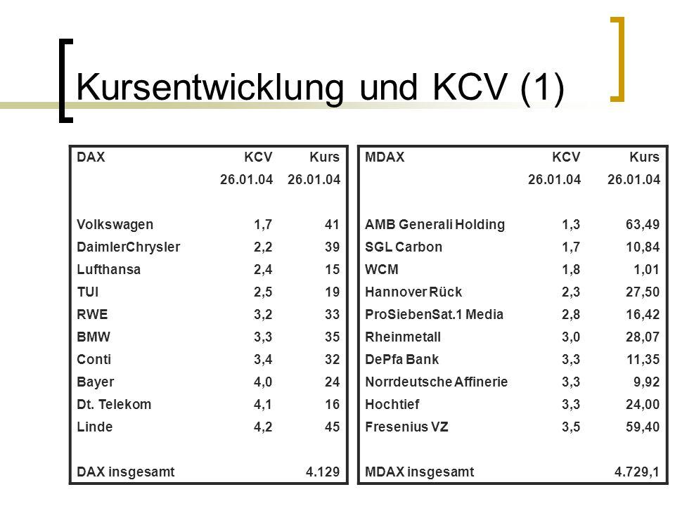 Kursentwicklung und KCV (1) DAXKCVKurs 26.01.04 Volkswagen1,741 DaimlerChrysler2,239 Lufthansa2,415 TUI2,519 RWE3,233 BMW3,335 Conti3,432 Bayer4,024 D