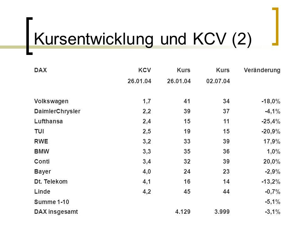 Kursentwicklung und KCV (2) DAXKCVKurs Veränderung 26.01.04 02.07.04 Volkswagen1,74134-18,0% DaimlerChrysler2,23937-4,1% Lufthansa2,41511-25,4% TUI2,5